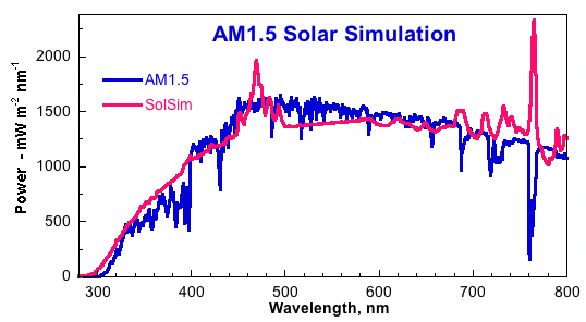 Solar Simulator vs. AM 1.5 Graph